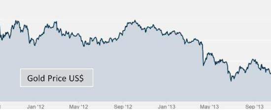 Gold price 2013 revised