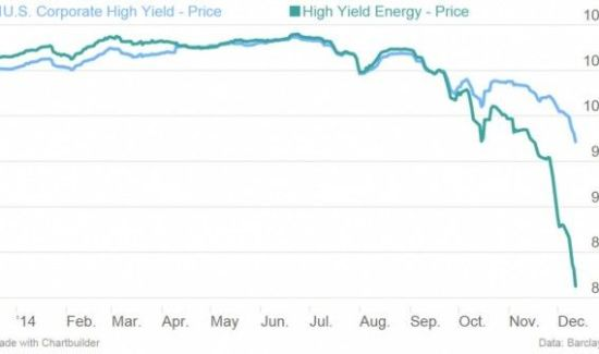 Oil junk bonds 2014