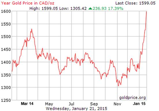 Gold in Canadian Dollars Jan 2015