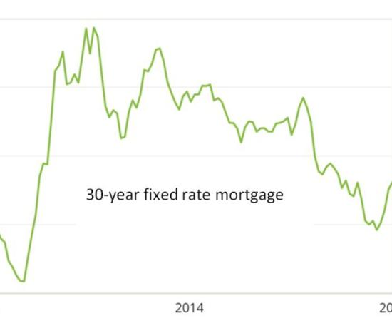 Mortgage rate 2015
