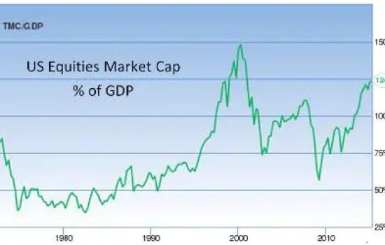 Equities market cap percent GDP
