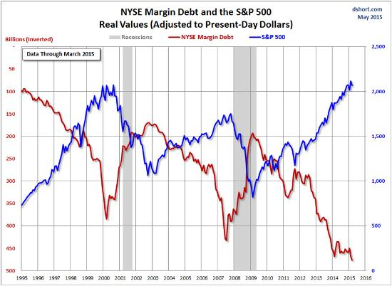 Margin debt 2015