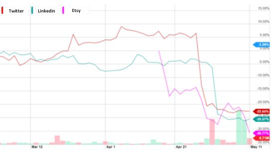 Tech stocks 2015
