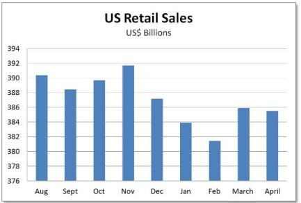 US retail sales past year 2015