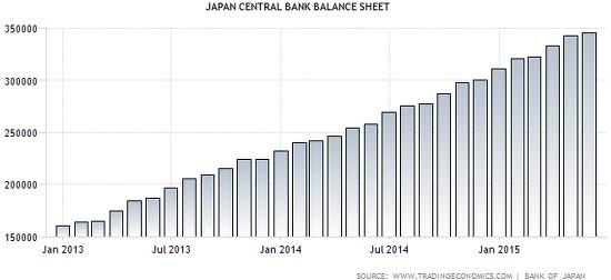 Japan BOJ balance sheet