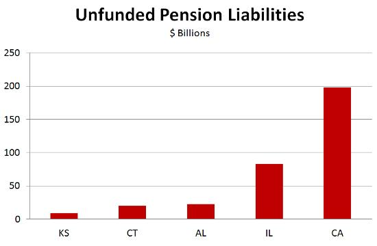 Unfunded liabilities 2015