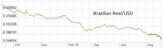Brazil real USD Sept 2015