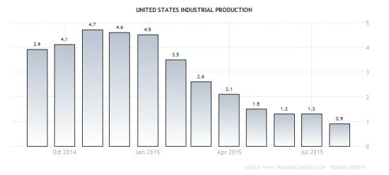 Industrial production 2015
