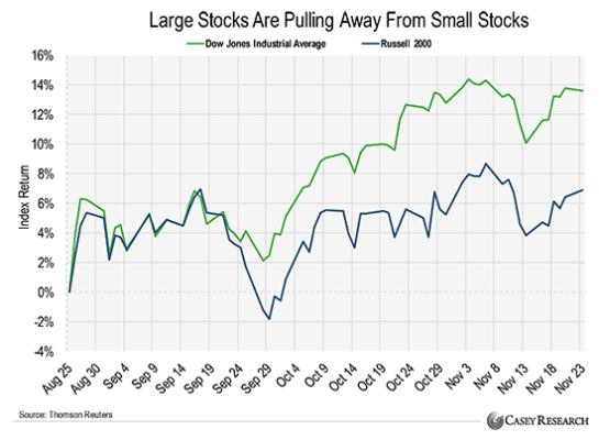 Large stocks vs small stocks