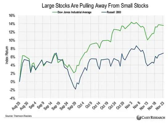 Large stocks vs small stocks