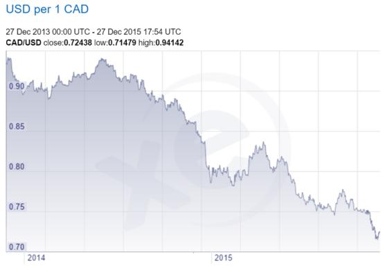 Canadian dollar 2015