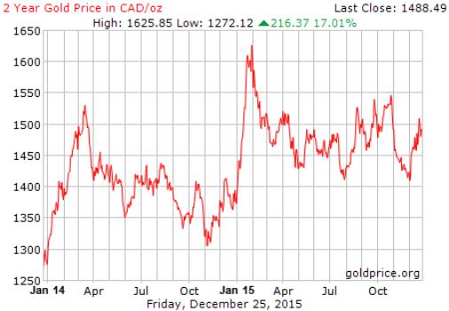 Gold price in Canadian dollars 2015