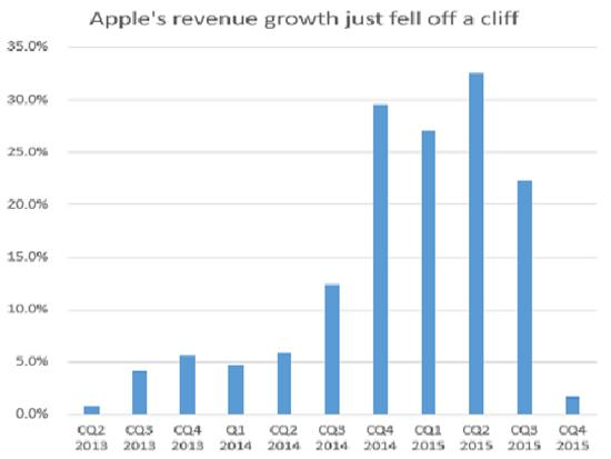 Apple revenues Jan 16