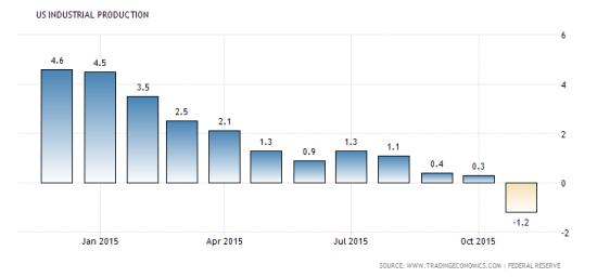 US industrial production Jan 16