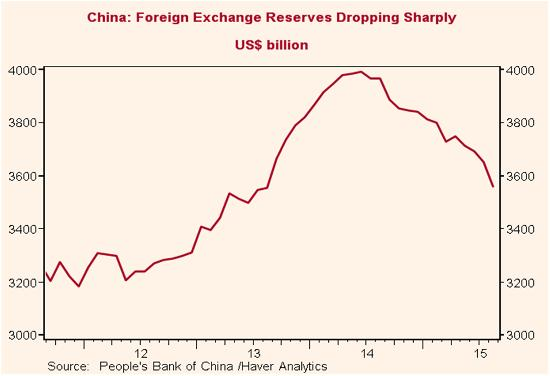 China forex reserves March 16