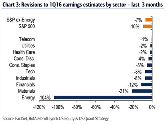 Earnings revisions April 16
