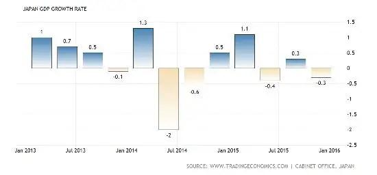 Japan GDP April 16