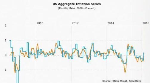 PriceStats inflation April 16