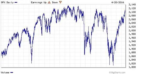 S&P 500 April 16