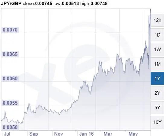 Yen vs pount June 16