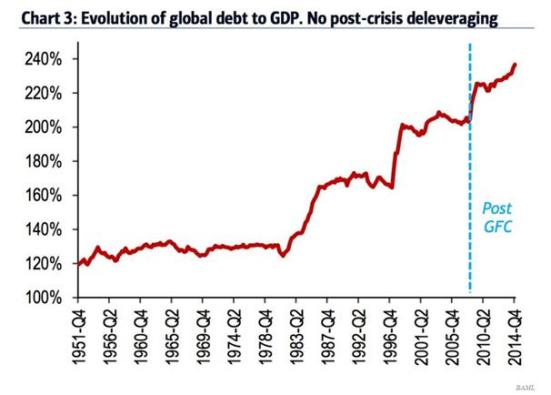 Global debt Aug 2016