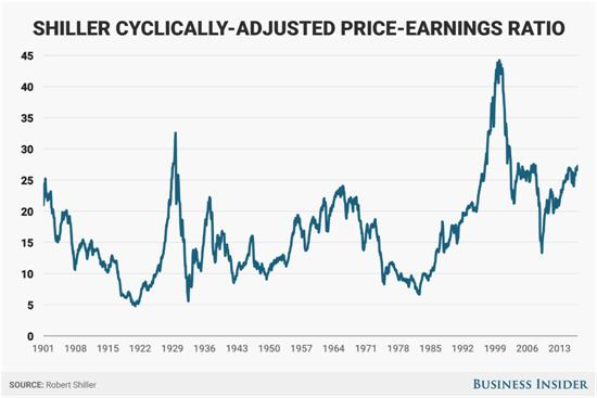shiller-pe-ratio-dec-16