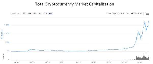 Are Cryptocurrencies Inflationary?