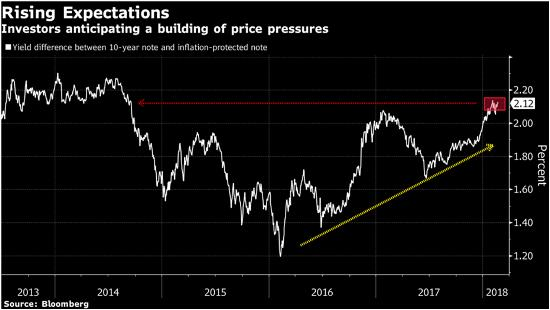 Now we know how far stocks have to fall dollarcollapse st louis fed president james bullard called the rise in inflation expectations a welcome development on monday at a national association for business publicscrutiny Images