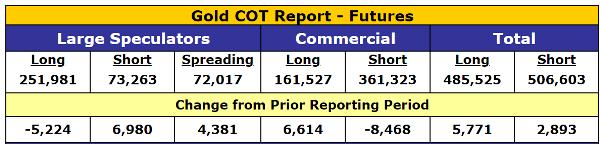 Silver bullion will likely outperform gold bullion going forward Silver bullion will likely outperform gold bullion going forward Gold COT March 18