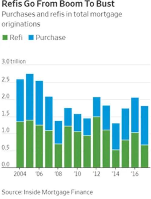 mortage refinancing