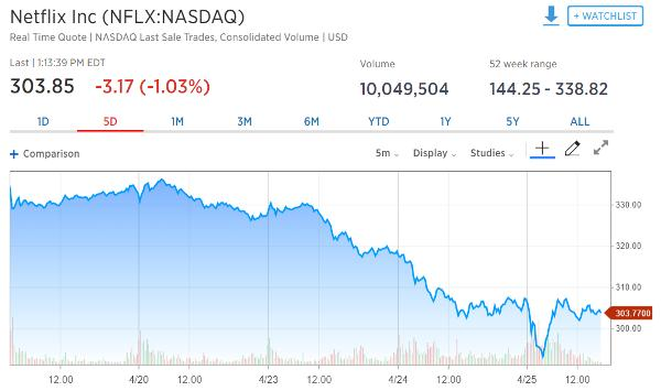Investor Psychology Netflix Share Price