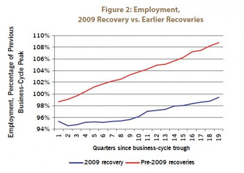 Figure 2: Employment, 2009 Recovery vs. Earlier Recoveries
