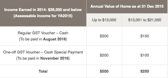 GST Cash Voucher