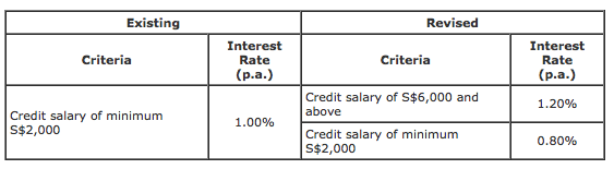 boc-salary-credit