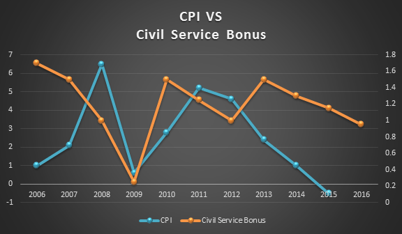 cpi-vs-civil-service-bonus