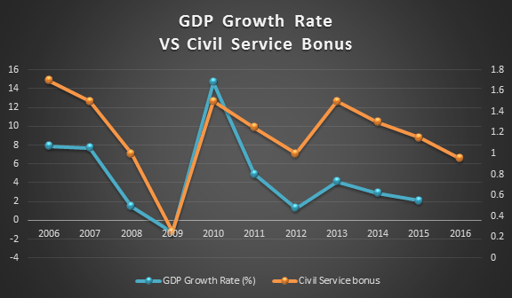 gdp-growth-rate-vs-civil-service-bonus