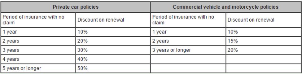 Do Car Insurers Do A Credit Check