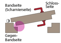 Gefahrenbereich Tür, Gegenbandseite, Nebenschließkante