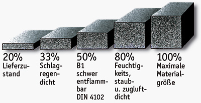 Quellhöhen - Kompriband - Fugenabdichtung