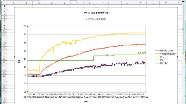 HWiNFOとLibraOfficeでマシンのモニターグラフを書こう
