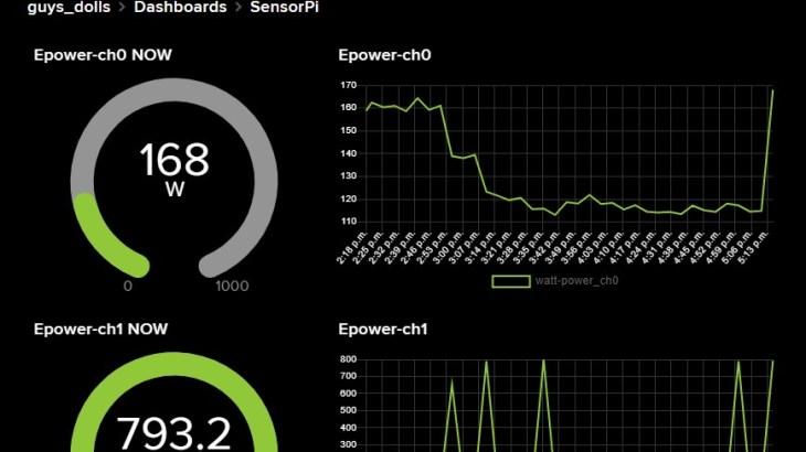 Raspberry Piで測った消費電力をAdafruit IOでグラフ化する -後編-