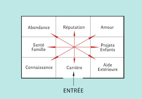 activer zone carriere feng shui