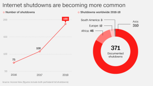 Internet shutdowns aren't limited to Africa, it's a global problem