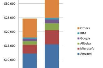 TechMarketResearch.com: Worldwide IaaS Public Cloud Services Market Grew 31.3% in 2018
