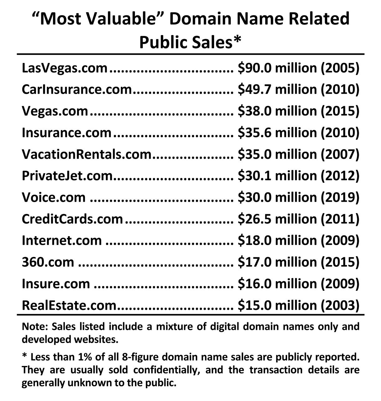 Most Valuable Domain Name Sales