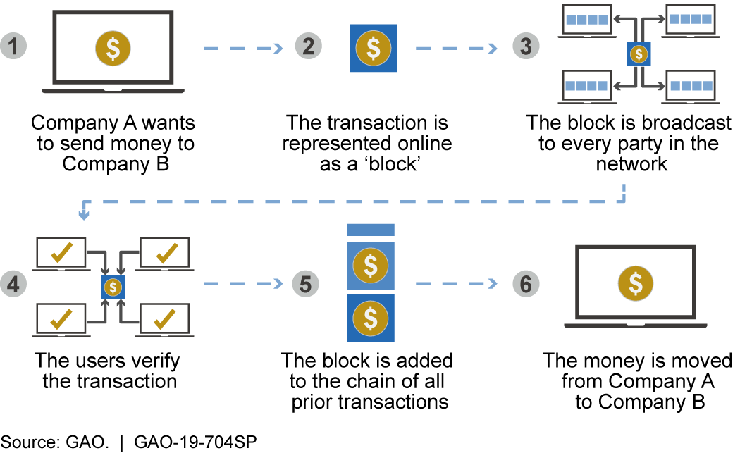 How blockchain, a form of distributed ledger technology, acts as a means of payment for cryptocurrencies