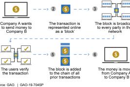 blockchaining.org, domain name for sale