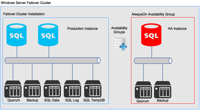 Setup SQL Always-On Availability Groups with Failover Cluster Instance