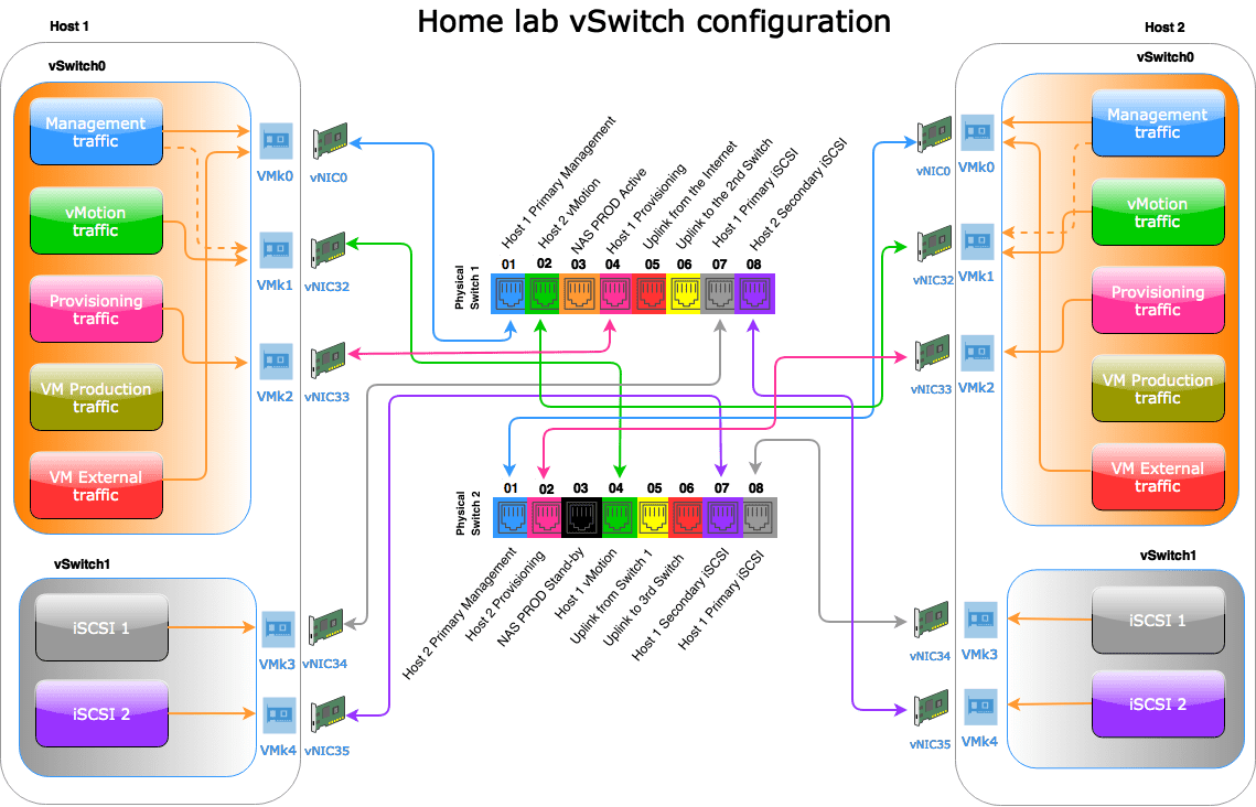 Home lab Network overview: Putting all together » domalab