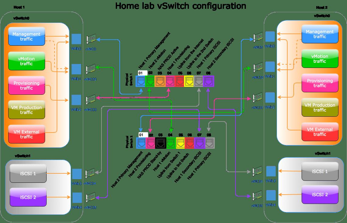 domalab.com home lab virtual switch configuration